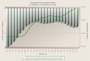 Nov 2013 Price Change Trends