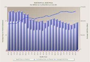 Nov 2013 Sold DOM vs Sold Price