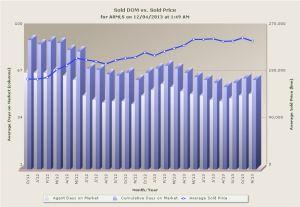 Dec DOM vs Sold Price
